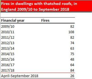 Fires in Dwellings with Thatch roofs - England